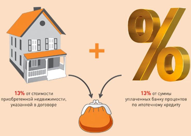 возврат подоходного налога с покупки недвижимости