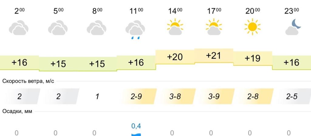 Погода на сегодня пилиге