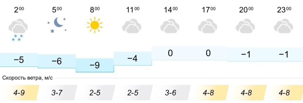 Почасовой прогноз погоды в с. Пилиг на сегодня