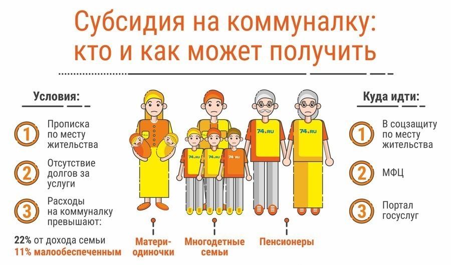 жилищная субсидия для многодетных семей в москве