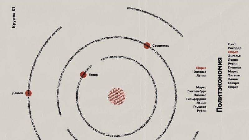 Кружок K1 02 Обсуждаем работу Ленина В И Государство и революция