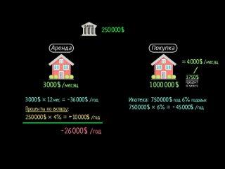 5. [Жильё][Аренда дома или покупка] Правда ли покупка дома всегда выгоднее аренды