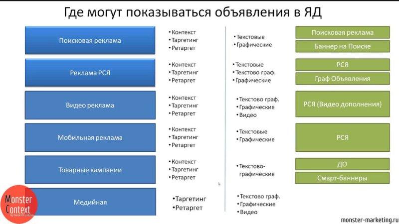 горбунов ММ2019 Занятие 7 Яндекс Директ Начало