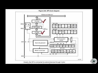 [24. SPI Functional Block and Clock] 1. Exploring SPI functional block(How SPI Engine works in MCU  )