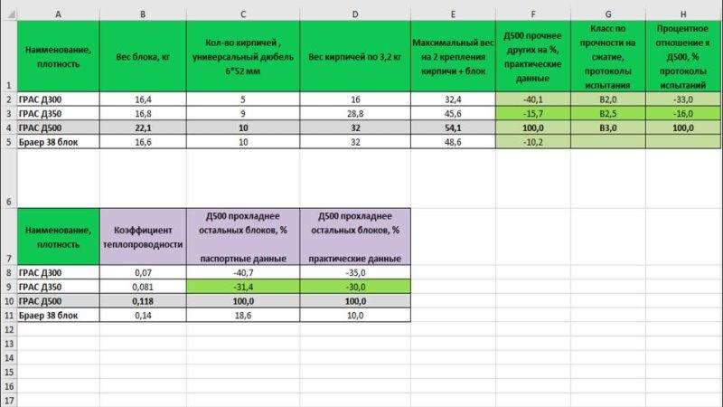 Испытание и сравнение газобетона D300 D350 и D500 и керамического блока