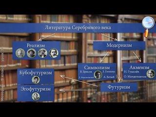 Серебряный век русской культуры. Повторительно-обобщающий урок.