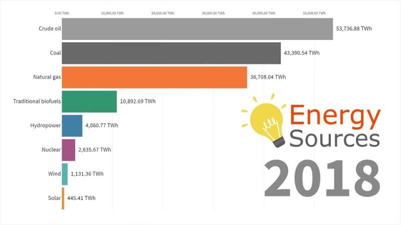 Глобальное производство энергии по источникам с 1860 года