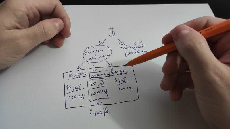 Как зарабатываются деньги в Яндекс Дзен способы монетизации канала