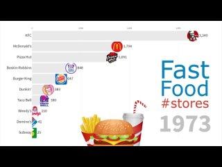 Самые крупные мировые сети быстрого питания с 1970 года