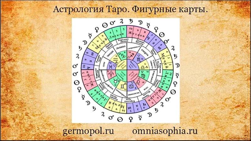 Астрология Таро Фигурные карты