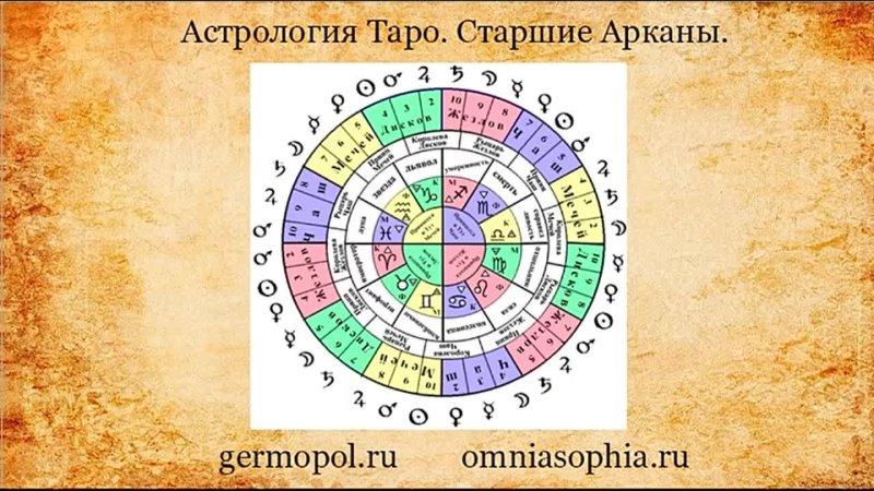 Астрология Старших Арканов