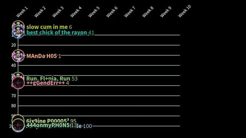 KURApatka TrashTunes Chart History All In One