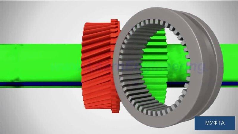 Механическая коробка передач - как она работает vt[fybxtcrfz rjhj,rf gthtlfx - rfr jyf hf,jnftn
