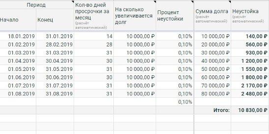 процент неустойки по алиментам