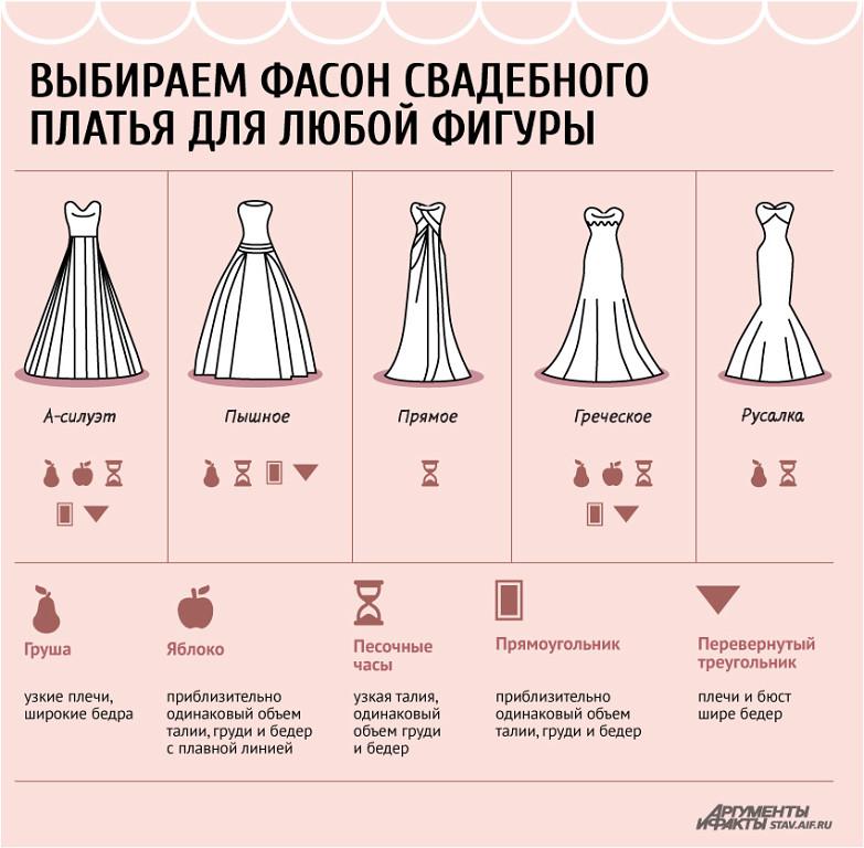 Как правильно выбрать свадебное платье?