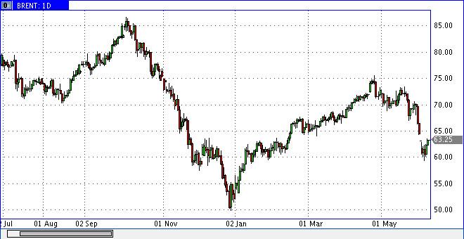 Нефтяные цены лихорадит от Трампа и торговой войны