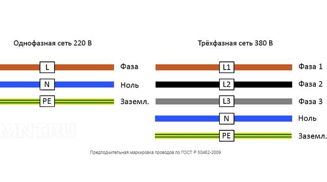 3 фазы цвета