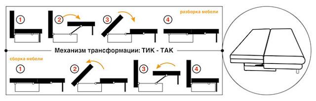 1e8aeb9386e5 Данная конструкция образовывает спальное место при выдвижении сиденья  дивана и откидывании спинки, раскладывается в 2 этапа, созвучно шагам «тик- так».