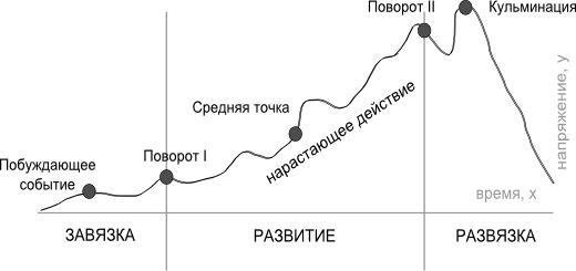 Картинки по запросу трехактная структура