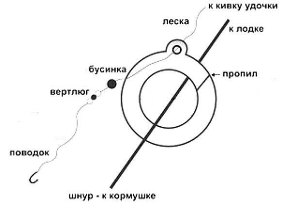 Схема рыболовную снасть кольцо