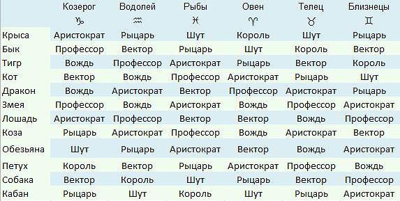 структурный гороскоп карьера