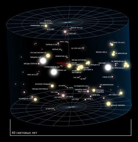 Картинки по запросу размеры и масштабы вселенной