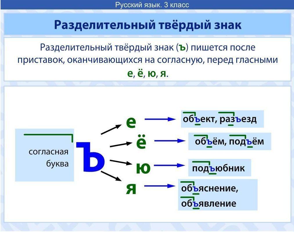 Картинки, картинки по русскому языку правила