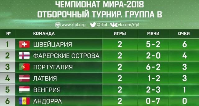 Турнирная таблица отборочного турнира на чемпионат мира 2018