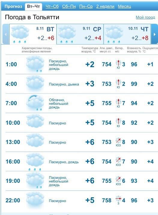 Погода в тольятти — 3
