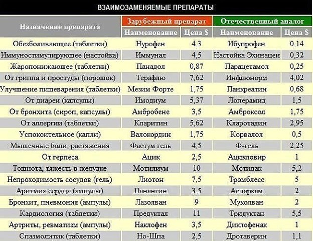 99 Самых лучших лекарств. Image?id=849723883272&t=0&plc=WEB&tkn=*mg7_cEmQuGA727oPl5ZJfjehs_s