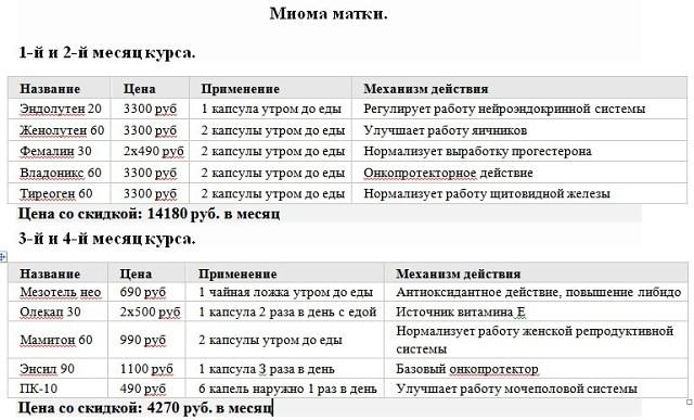 Схемы применения пептидов хавинсона при различных патологиях.