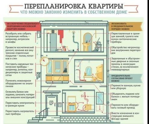 Как перепланировать квартиру  Идеи для ремонта