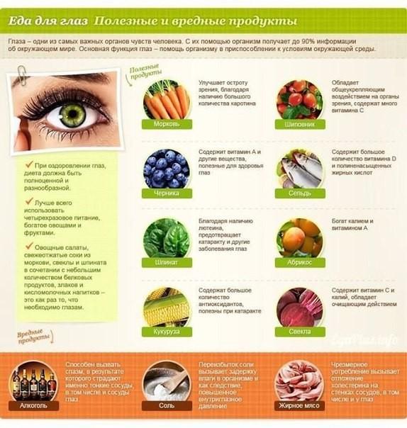 7 продуктов: диета для улучшения зрения | здоровое питание | zdravoe.