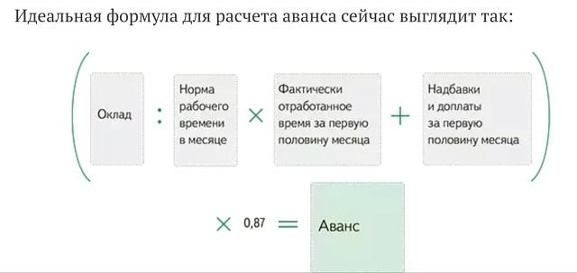 За вычетом ндфл и аванса работница получит на руки: возьмем тот же случай с сотрудником, имеющим оклад в размере 15 рублей.