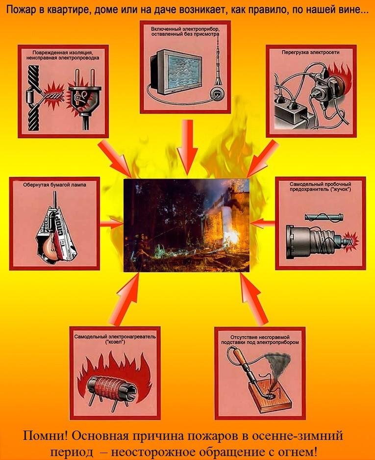 Картинки с причинами пожара